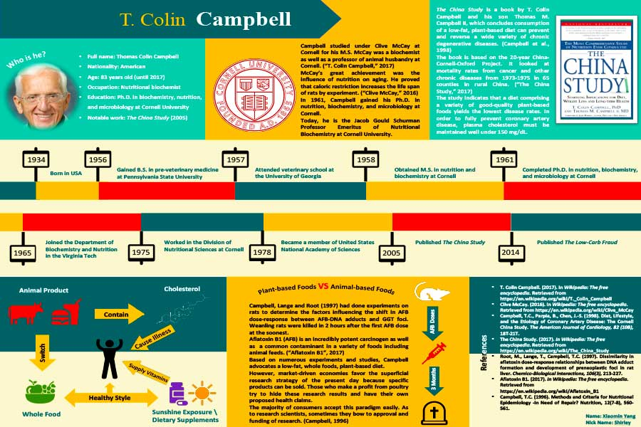 T Colin Campbell Poster - by Shirley Yang - Food Environment - Dr Steven Andrew Martin