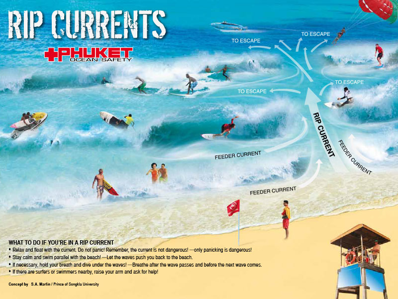 Lifeguarding and Water Safety - Rip Currents - Dr Steven Andrew Martin