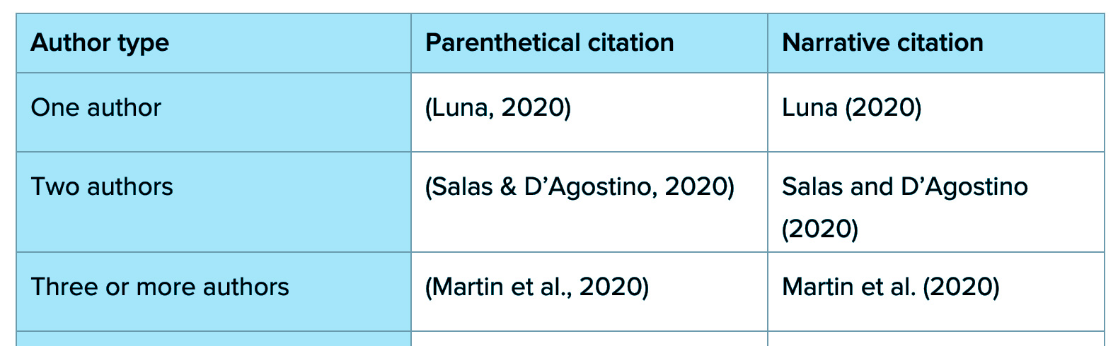 Source: APA (2020) In-text Citation Example | Searching and Referencing | Infographic | Journal Article | Dr Steven A Martin | Teaching and Learning