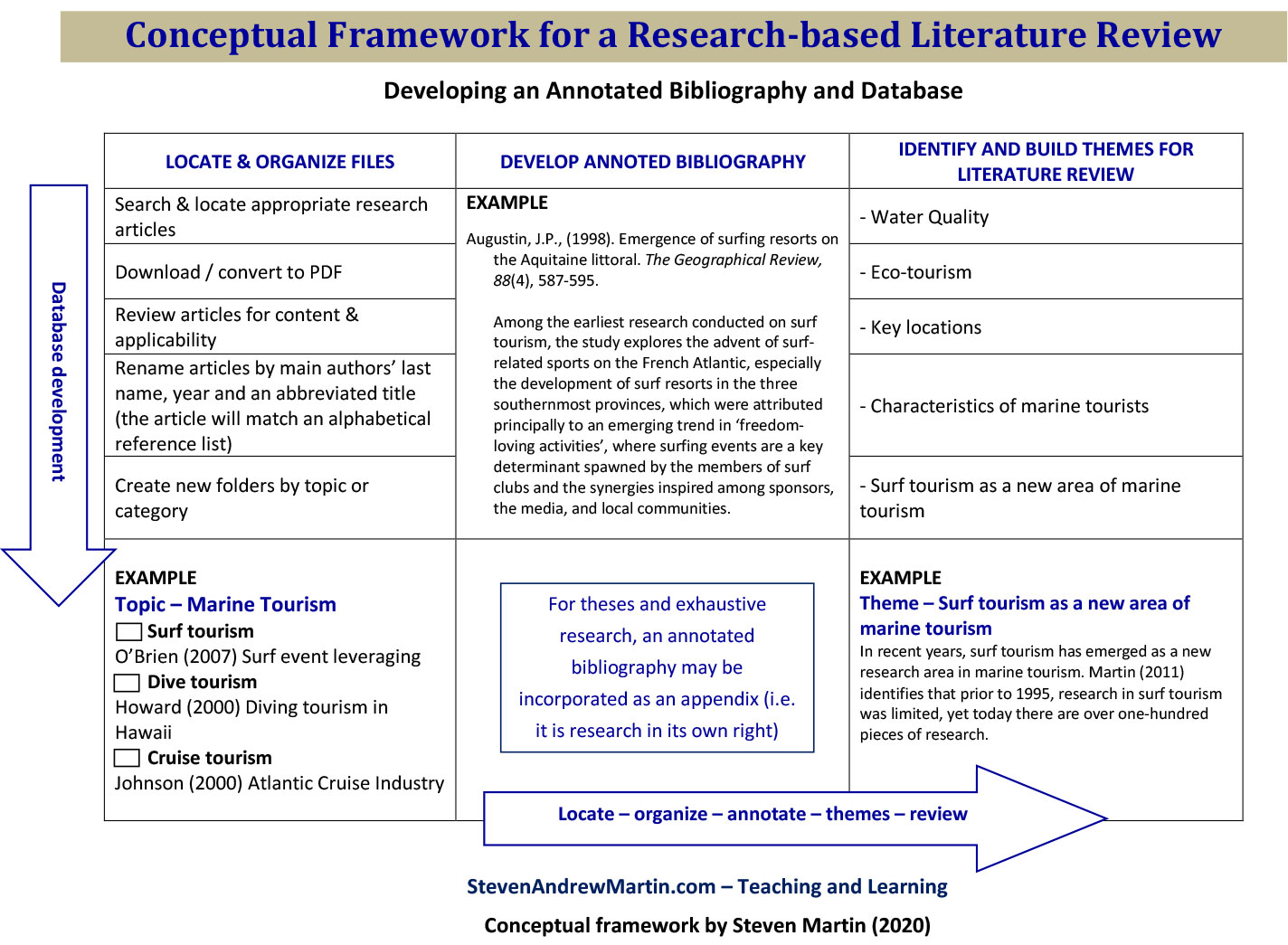 Literature Review File Organization Concept | Annotated Bibliography for Systematic Review | Lecture Dr Steven A Martin