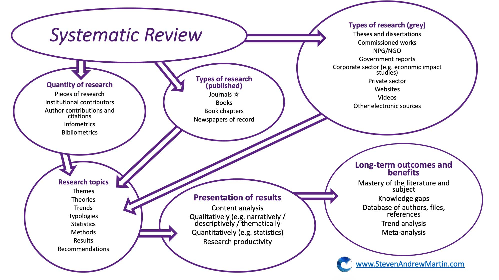 Systematic Literature Review Infographic | Dr Steven A Martin | Teaching and Research
