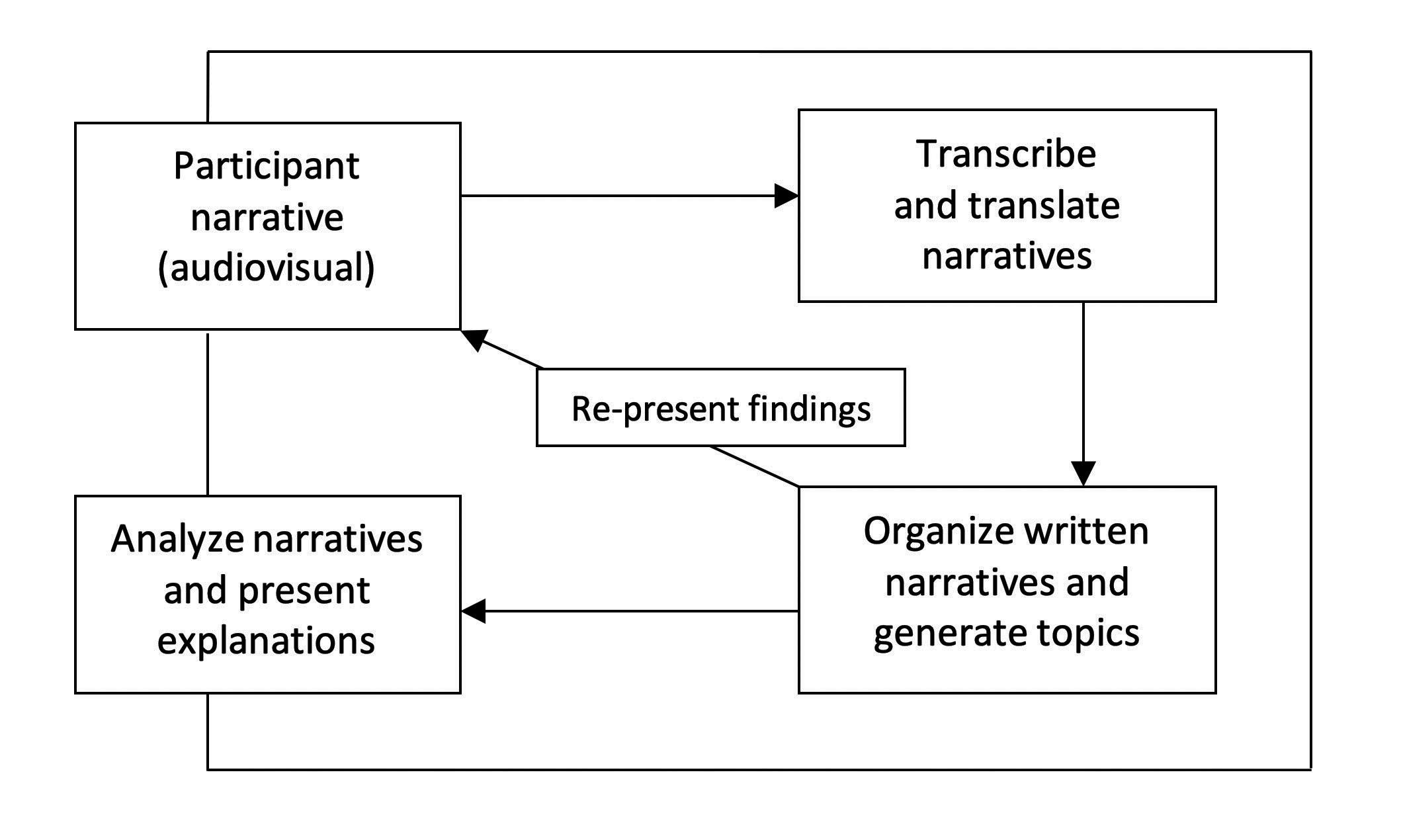 Ethnohistorical Narrative Research Flow Chart | Bunun Hunter Research | Dr Steven A Martin | SAGE Ethnography | Laipunuk Taiwan 內本鹿